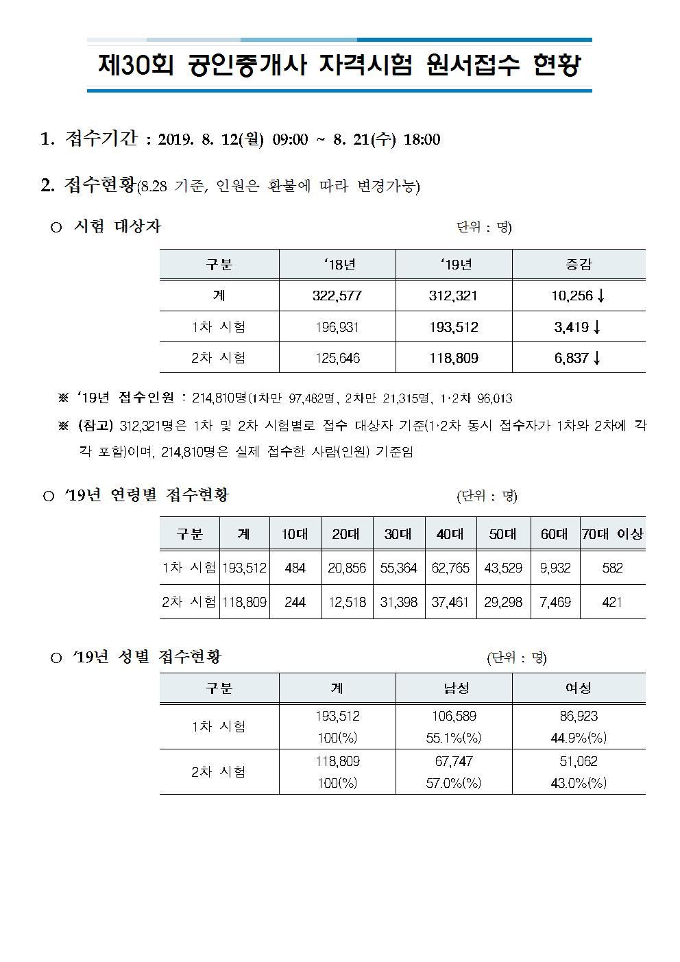 제30회 공인중개사 자격시험 원서접수 현황